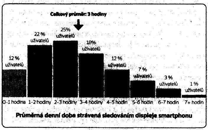 Graf - průměrná doba strávená na mobilním telefonu.